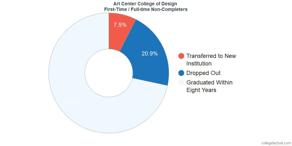 Non-completion rates for first-time / full-time students at Art Center College of Design