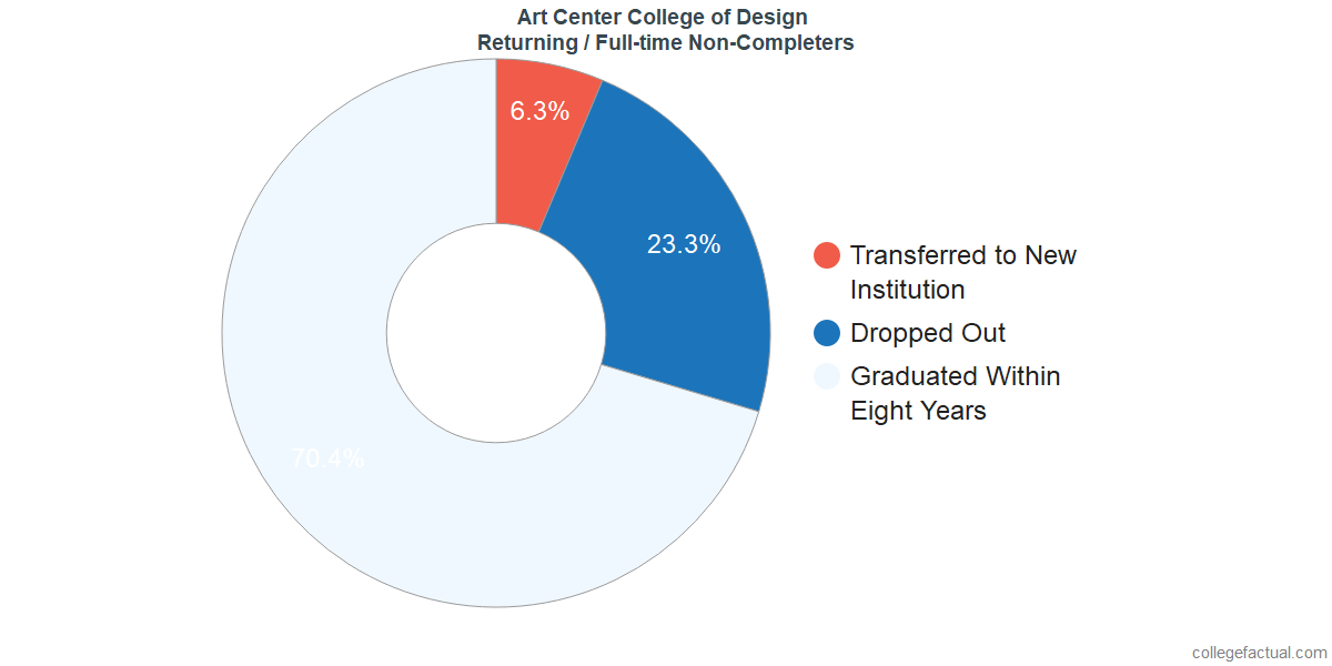 Non-completion rates for returning / full-time students at Art Center College of Design