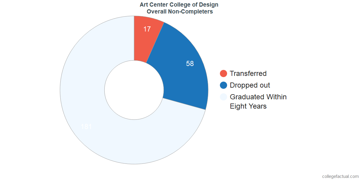 outcomes for students who failed to graduate from Art Center College of Design