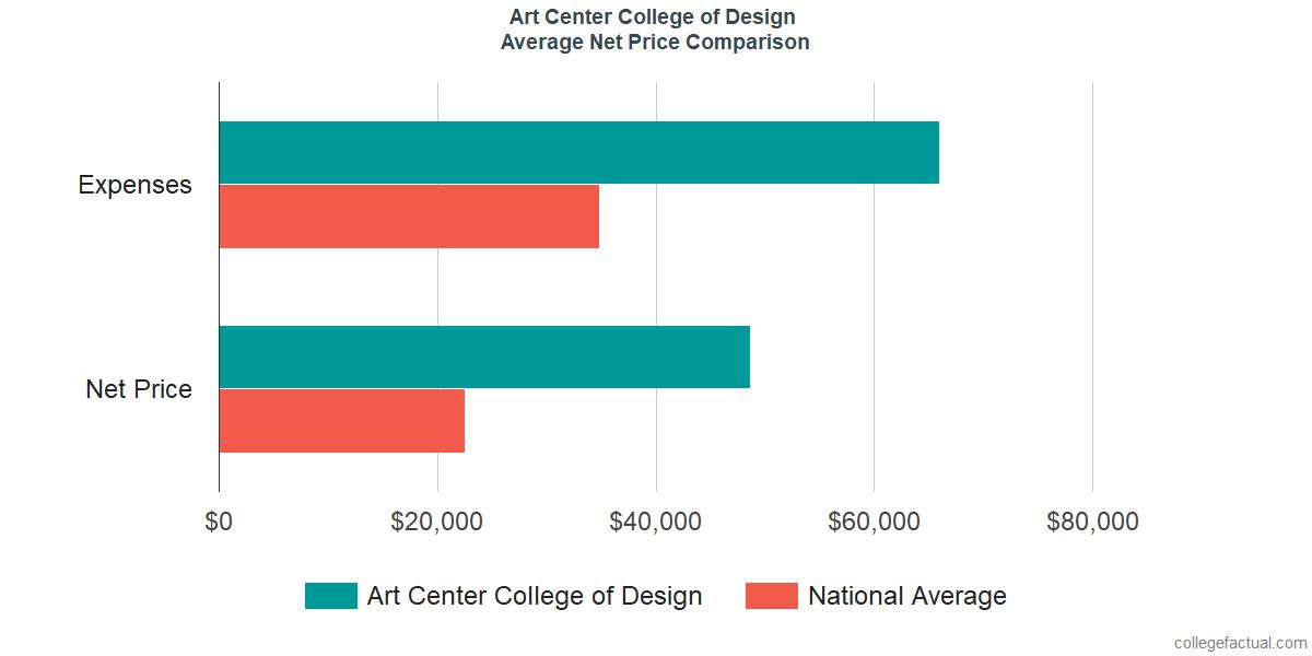 Net Price Comparisons at Art Center College of Design