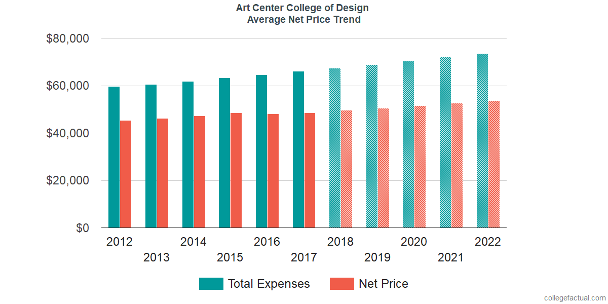 Average Net Price at Art Center College of Design