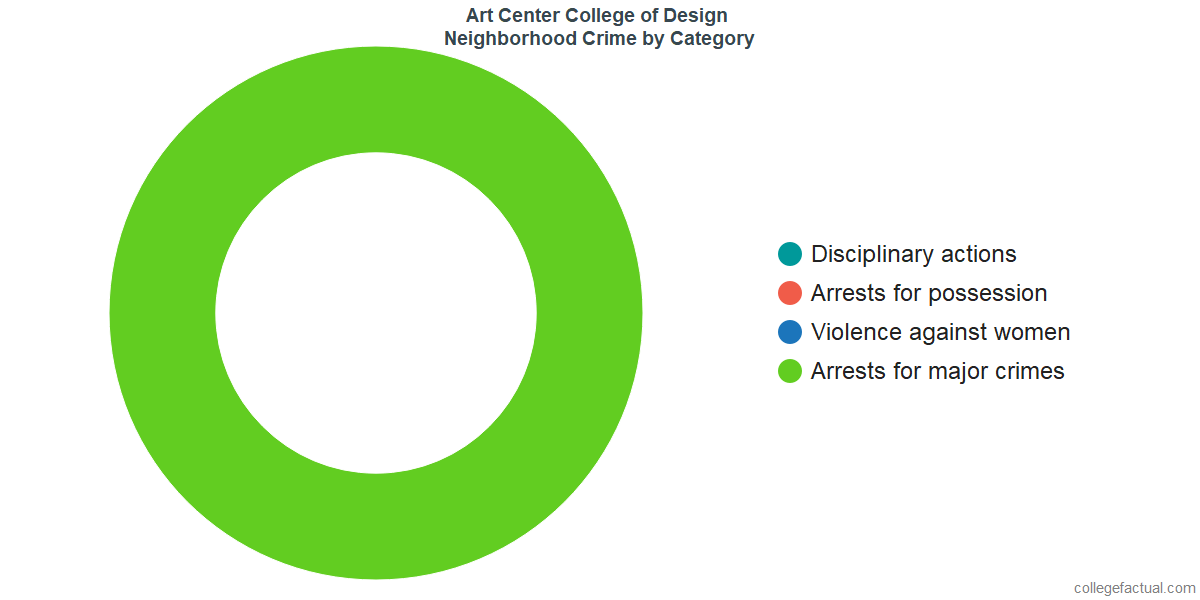 Pasadena Neighborhood Crime and Safety Incidents at Art Center College of Design by Category