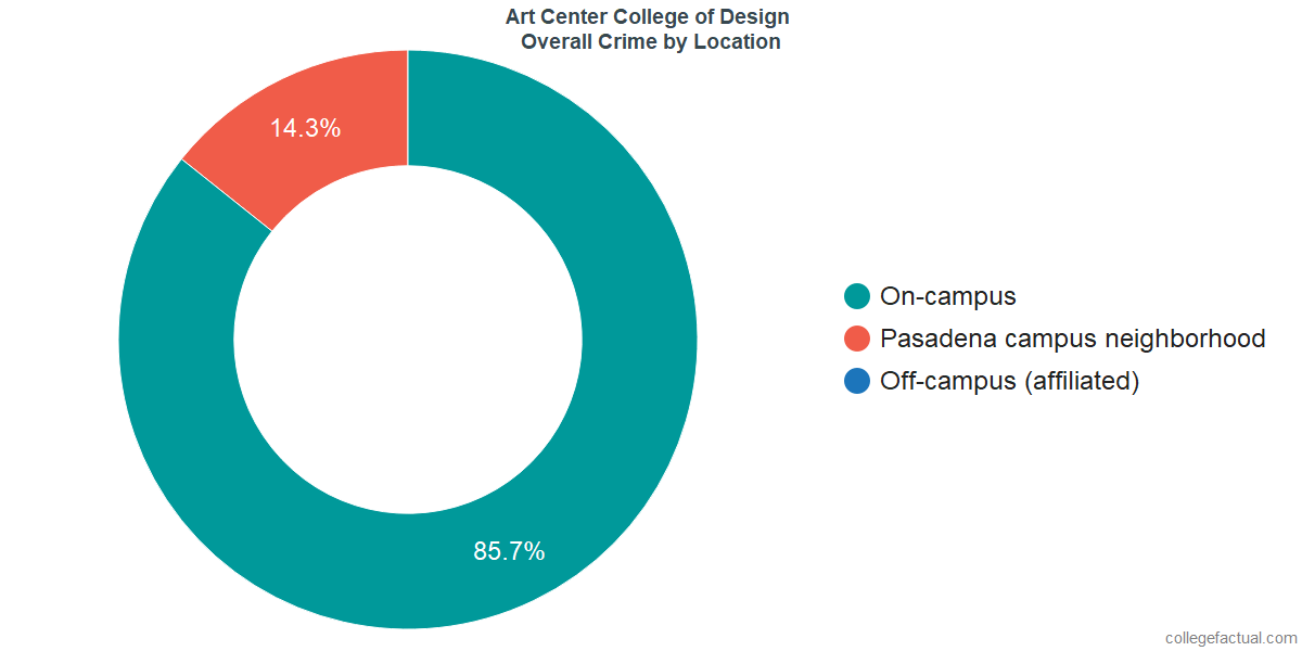 Overall Crime and Safety Incidents at Art Center College of Design by Location