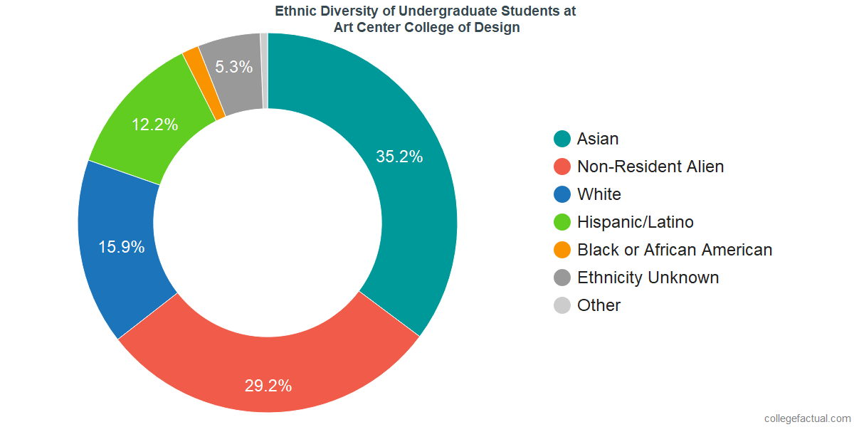 Ethnic Diversity of Undergraduates at Art Center College of Design