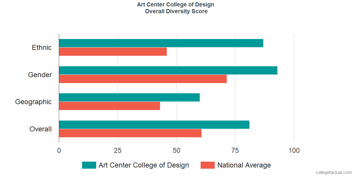 Overall Diversity at Art Center College of Design