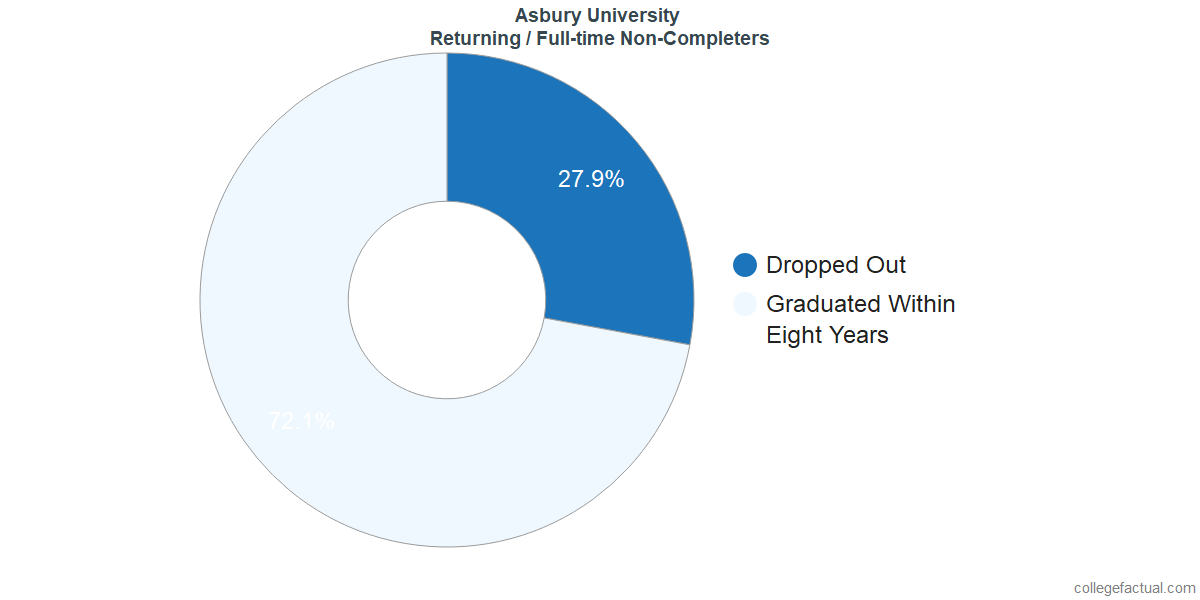 Non-completion rates for returning / full-time students at Asbury University
