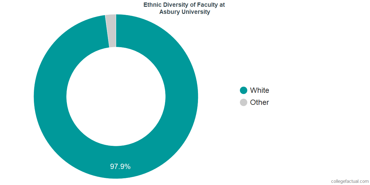 Ethnic Diversity of Faculty at Asbury University