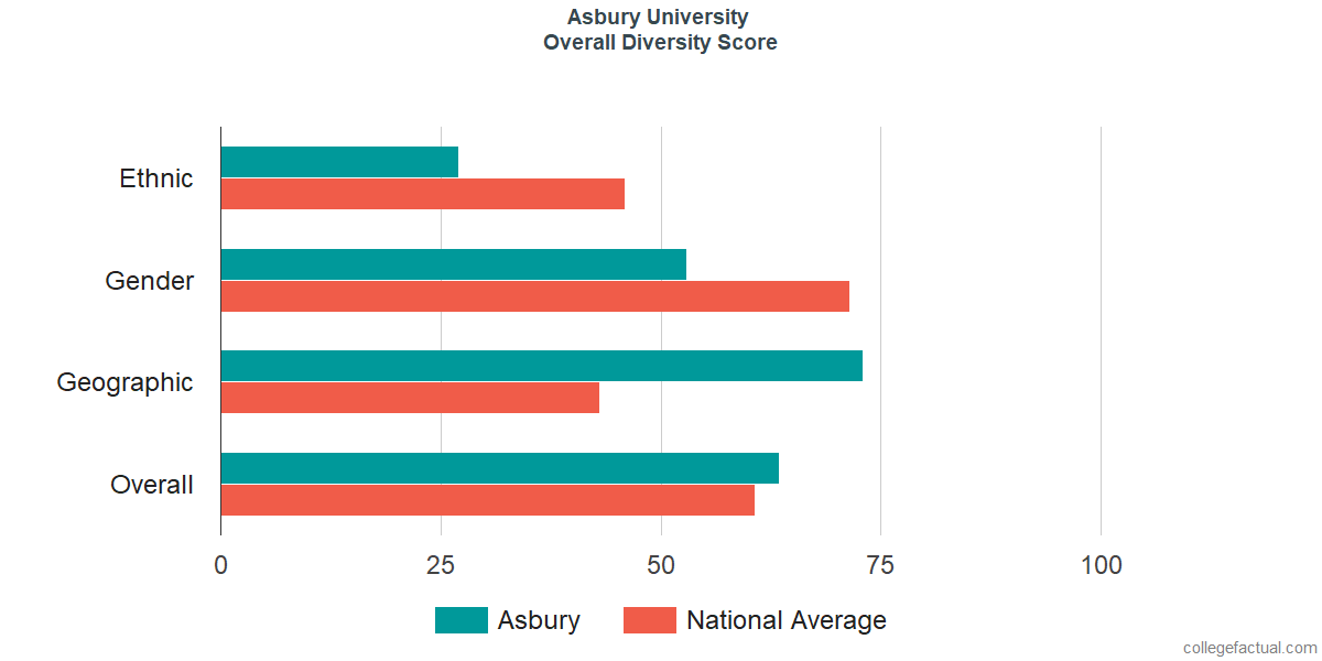 Overall Diversity at Asbury University