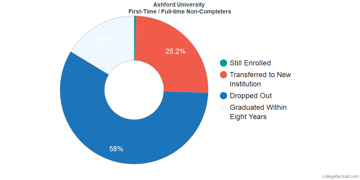 Non-completion rates for first-time / full-time students at Ashford University