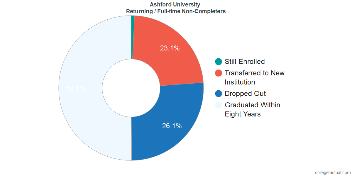 Non-completion rates for returning / full-time students at Ashford University