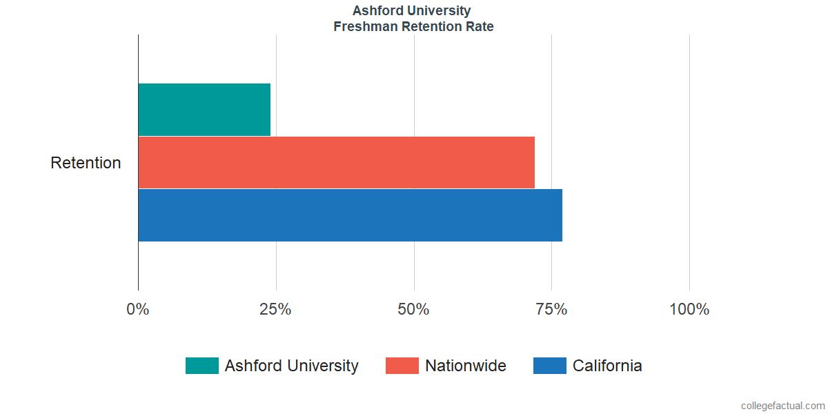 Freshman Retention Rate at Ashford University