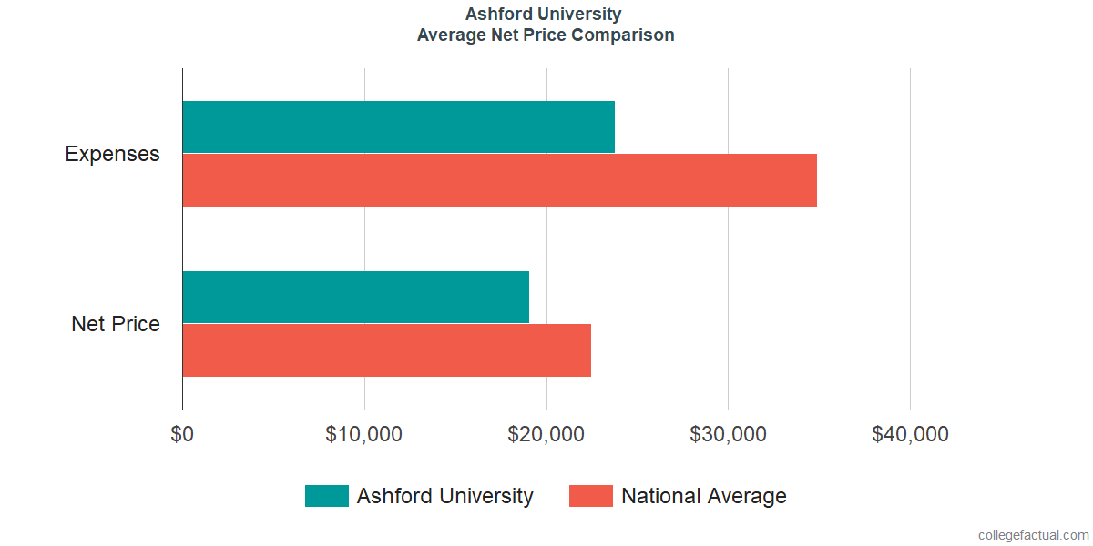 Net Price Comparisons at Ashford University