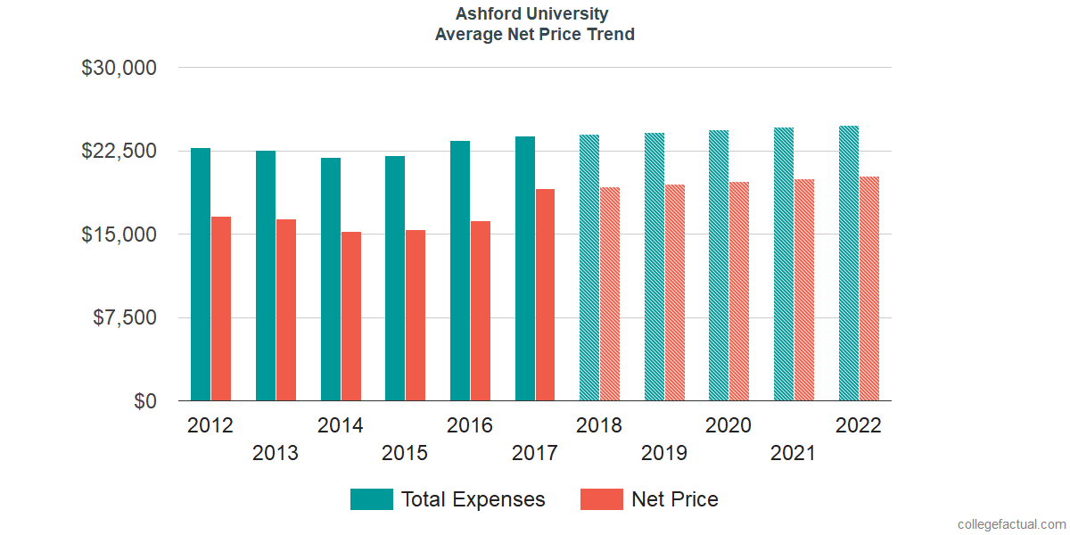 Net Price Trends at Ashford University