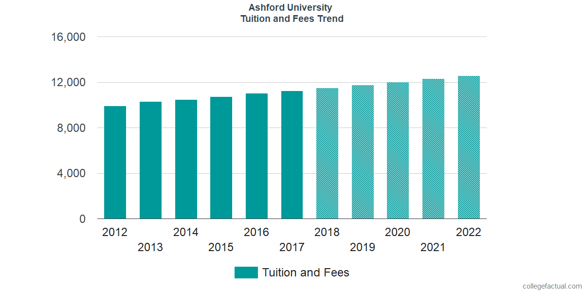 Tuition and Fees Trends at Ashford University