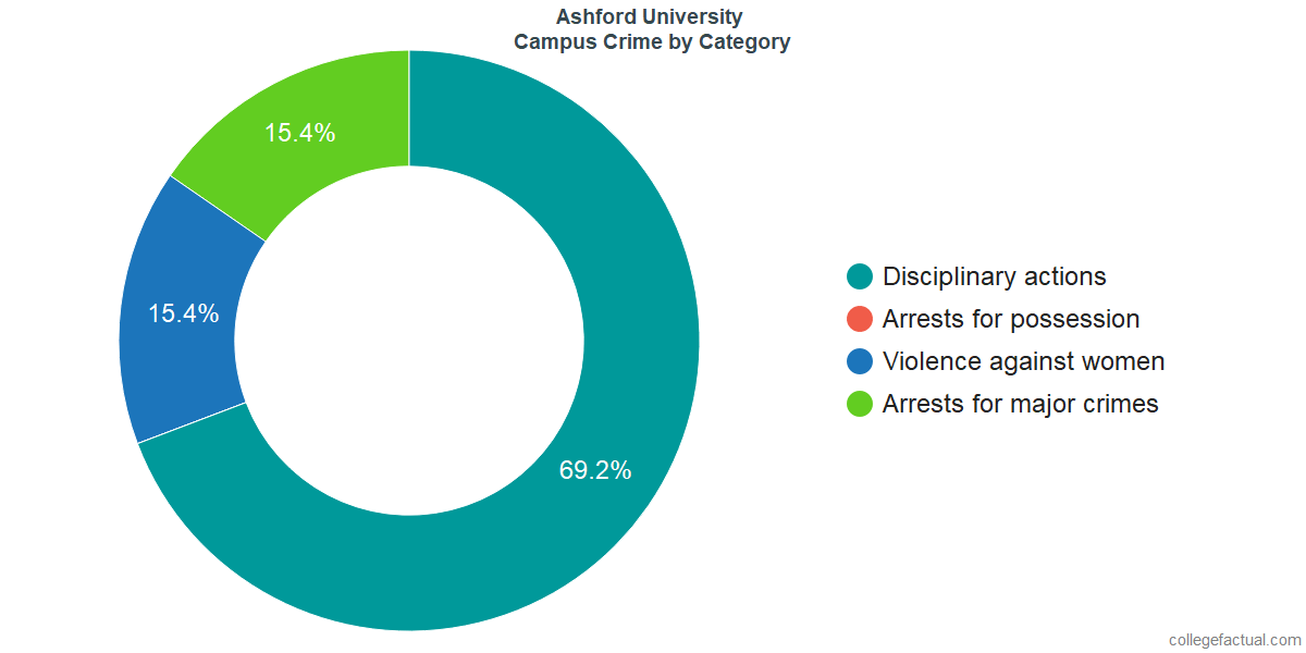 On-Campus Crime and Safety Incidents at Ashford University by Category