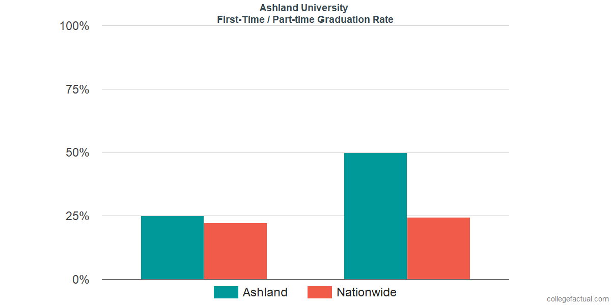 Graduation rates for first-time / part-time students at Ashland University