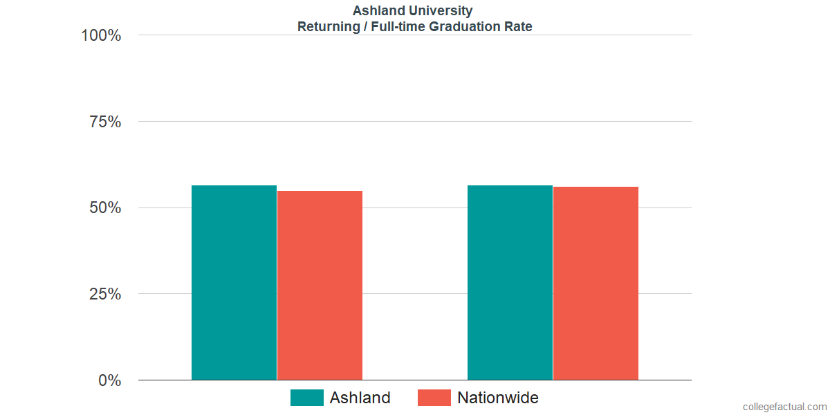 Graduation rates for returning / full-time students at Ashland University