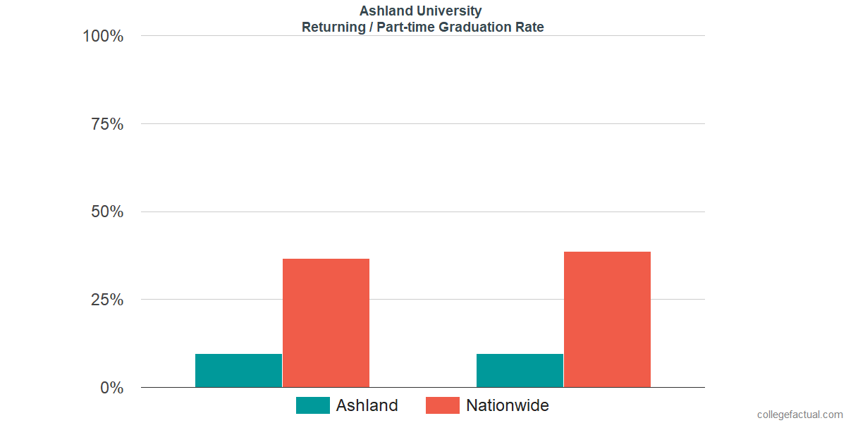 Graduation rates for returning / part-time students at Ashland University