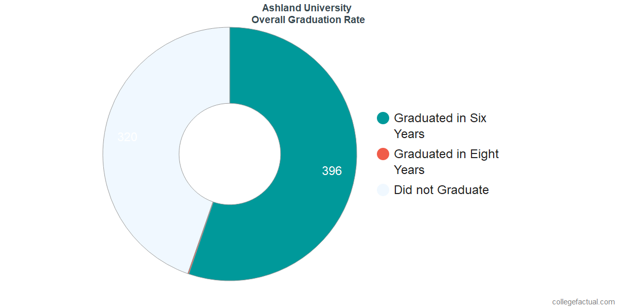 Undergraduate Graduation Rate at Ashland University