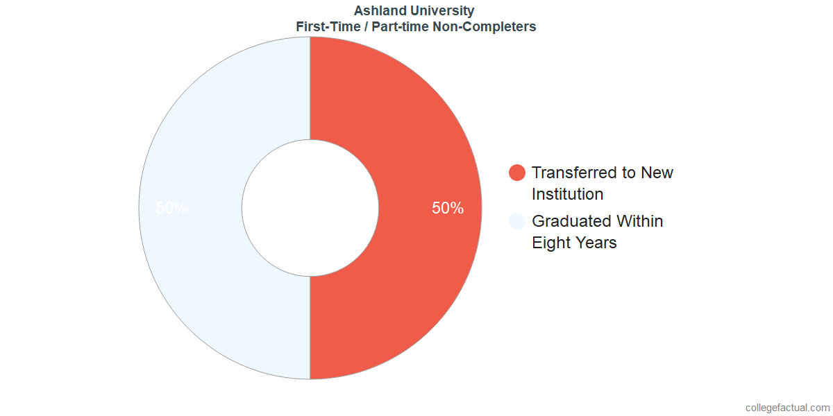 Non-completion rates for first-time / part-time students at Ashland University