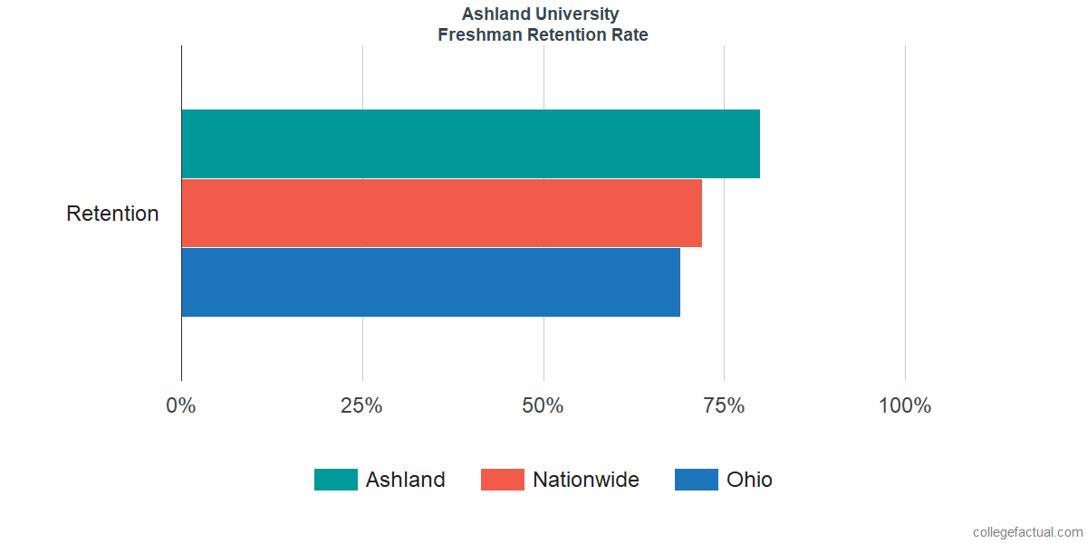 Freshman Retention Rate at Ashland University