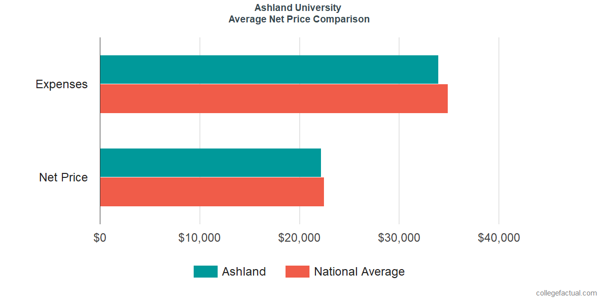 Net Price Comparisons at Ashland University