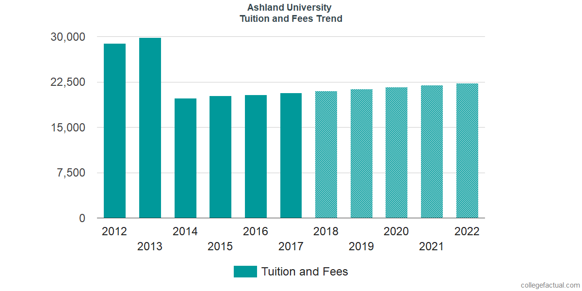 Tuition and Fees Trends at Ashland University