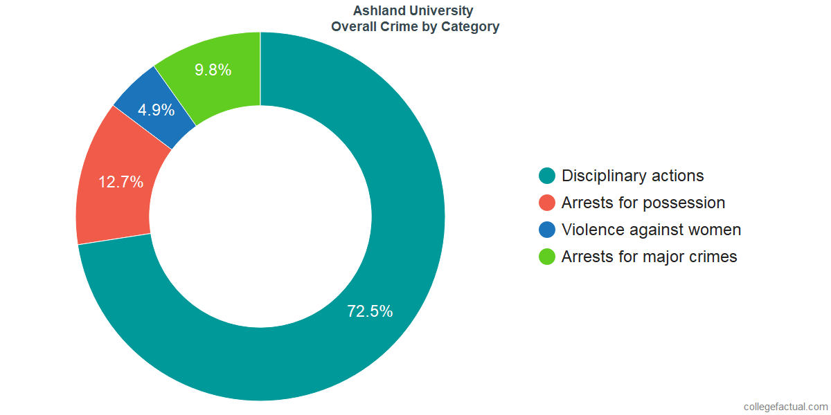 Overall Crime and Safety Incidents at Ashland University by Category