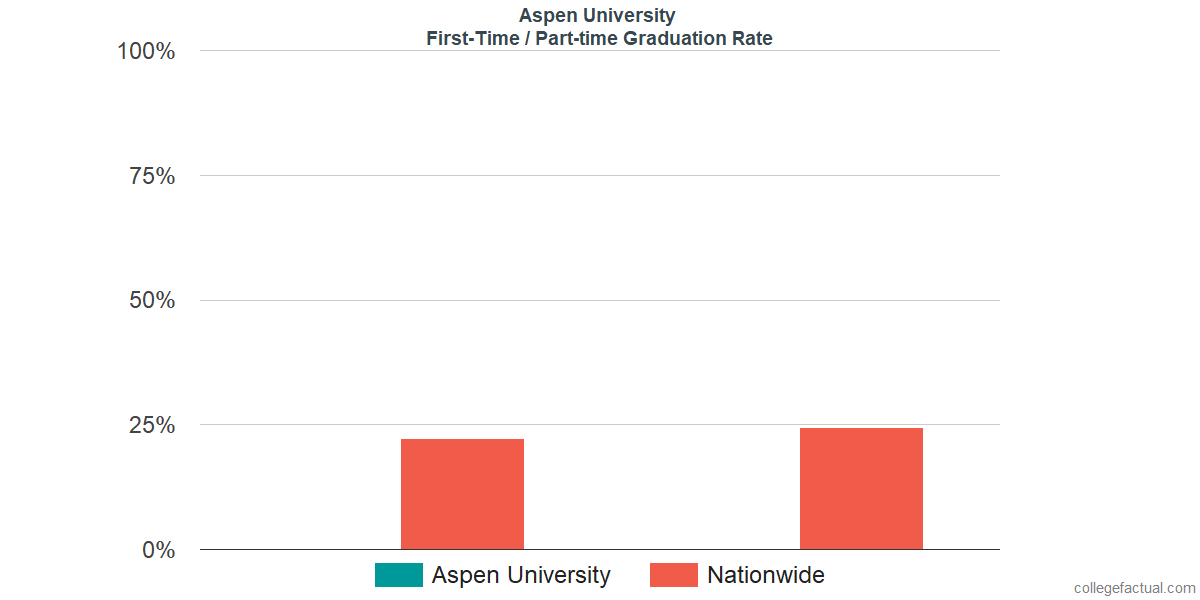 Graduation rates for first-time / part-time students at Aspen University