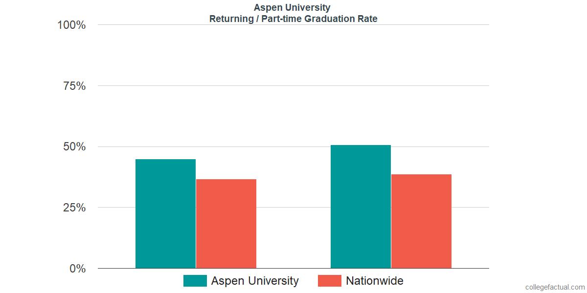 Graduation rates for returning / part-time students at Aspen University