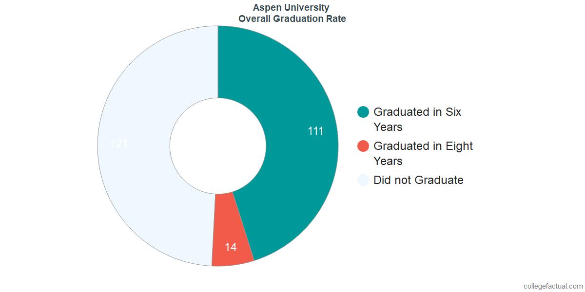 Undergraduate Graduation Rate at Aspen University