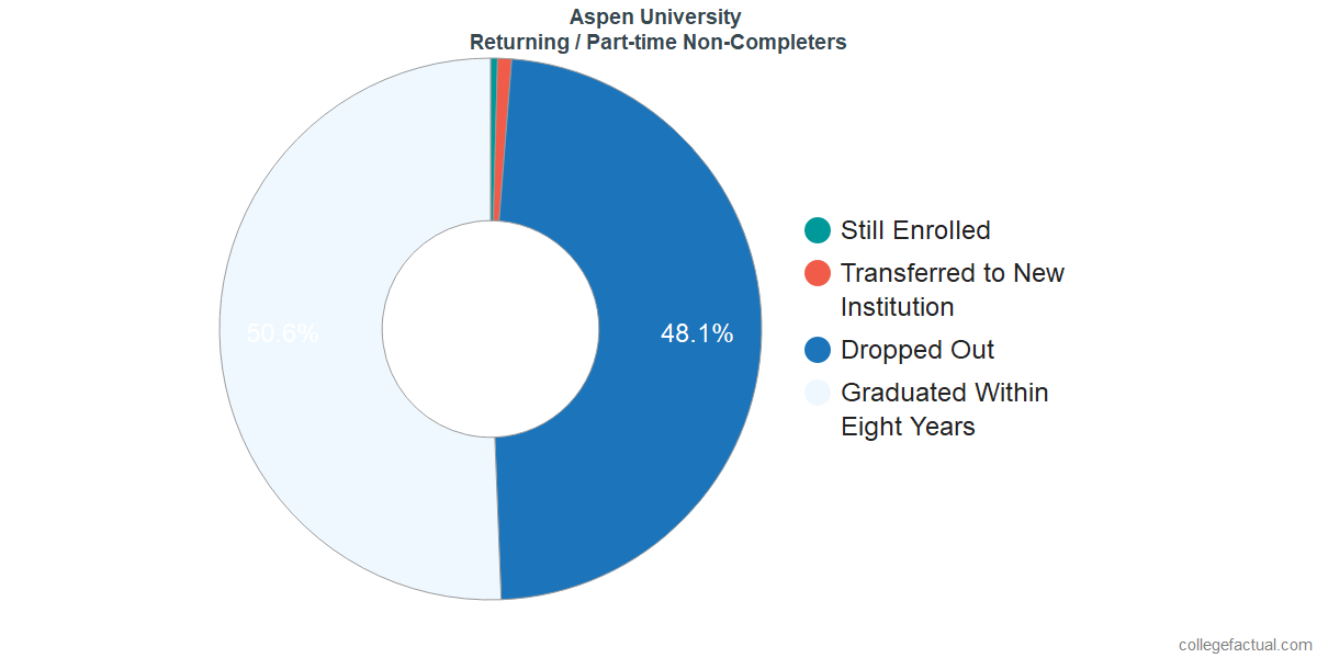 Non-completion rates for returning / part-time students at Aspen University