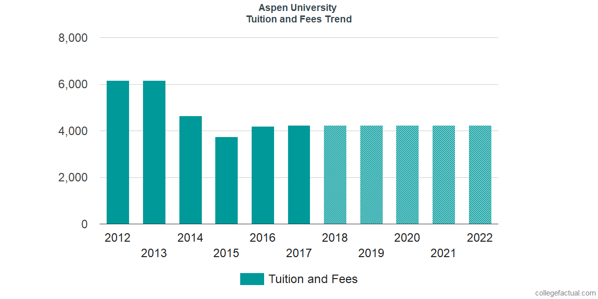 Tuition and Fees Trends at Aspen University