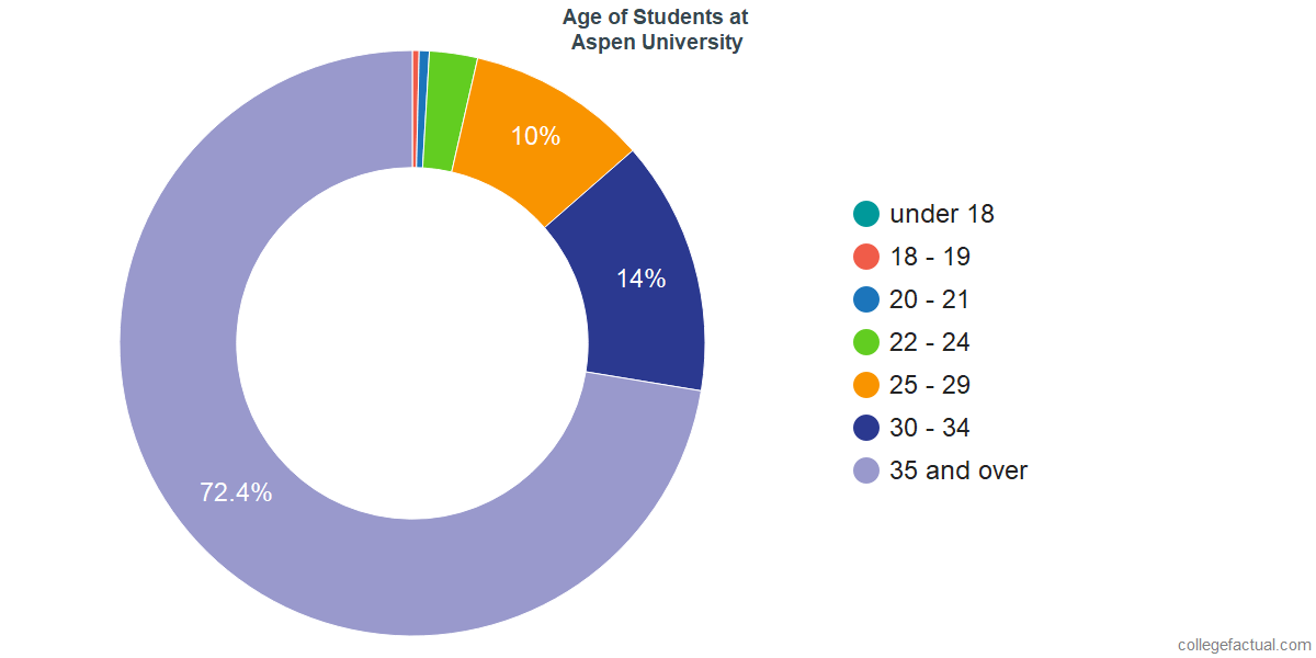 Age of Undergraduates at Aspen University