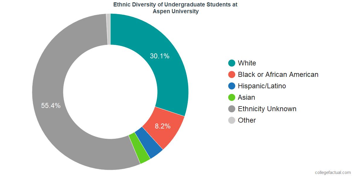 Ethnic Diversity of Undergraduates at Aspen University