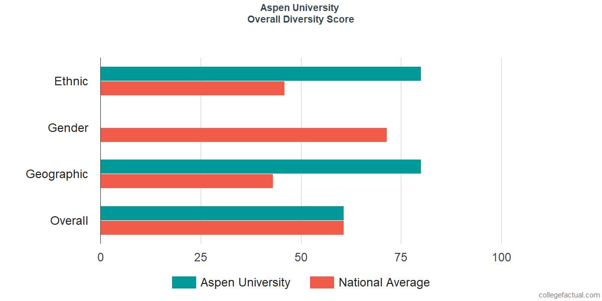 Overall Diversity at Aspen University