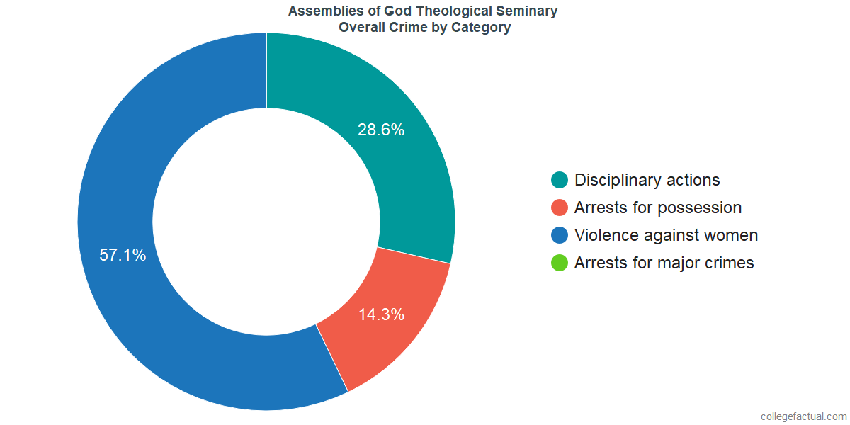 Overall Crime and Safety Incidents at Assemblies of God Theological Seminary by Category
