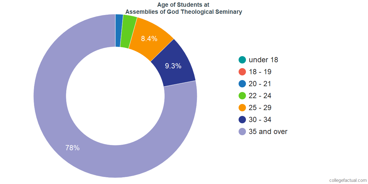 Age of Undergraduates at Assemblies of God Theological Seminary