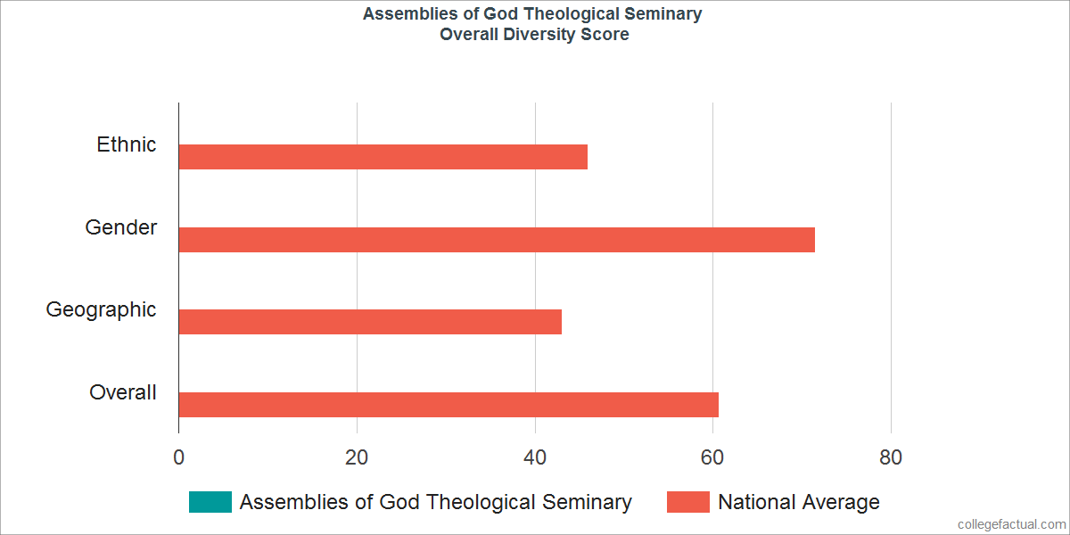 Overall Diversity at Assemblies of God Theological Seminary