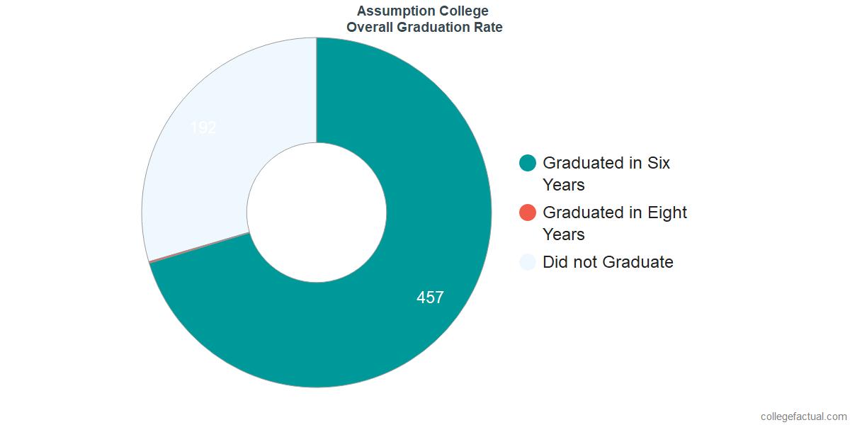 Undergraduate Graduation Rate at Assumption College