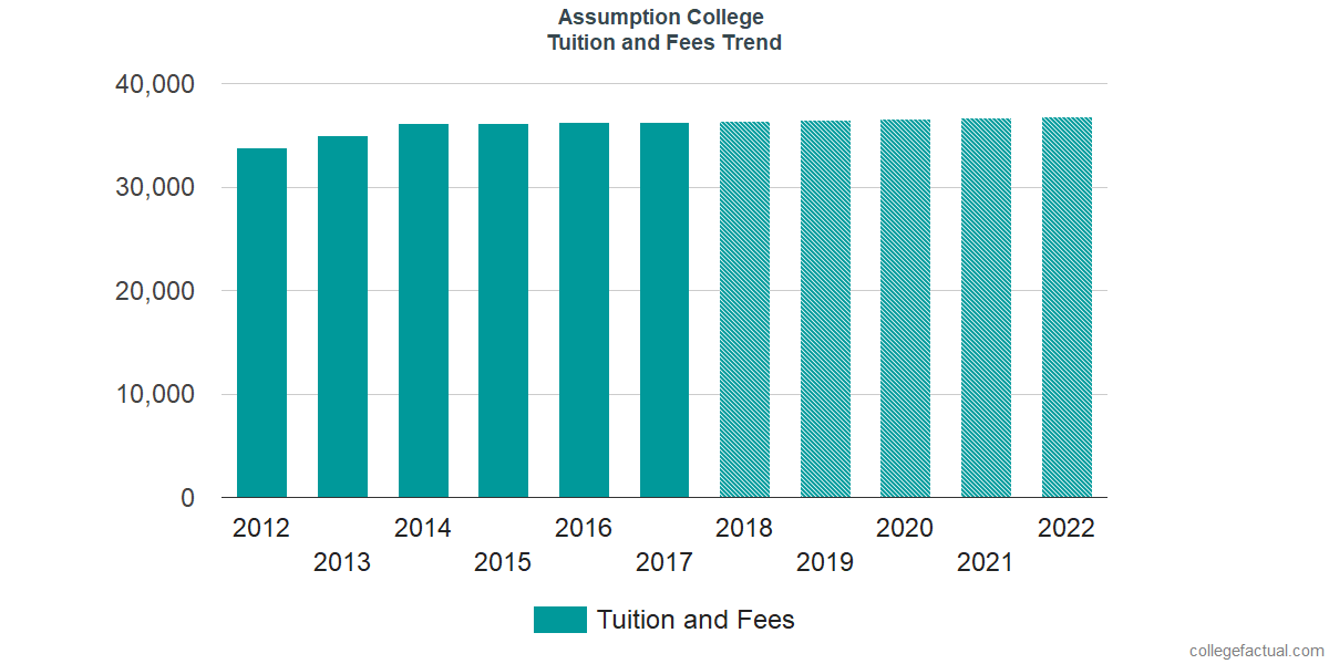 Tuition and Fees Trends at Assumption College