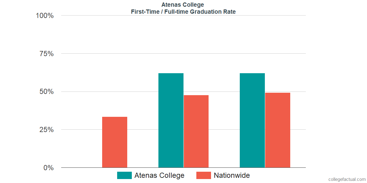 Graduation rates for first-time / full-time students at Atenas College
