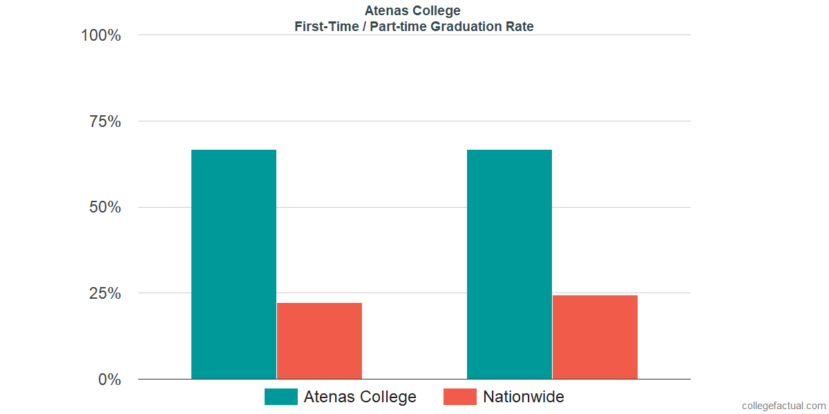 Graduation rates for first-time / part-time students at Atenas College