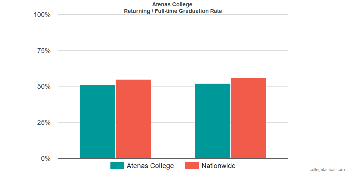 Graduation rates for returning / full-time students at Atenas College