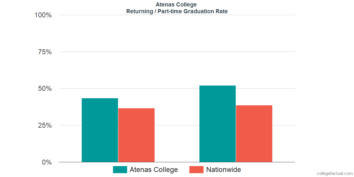 Graduation rates for returning / part-time students at Atenas College