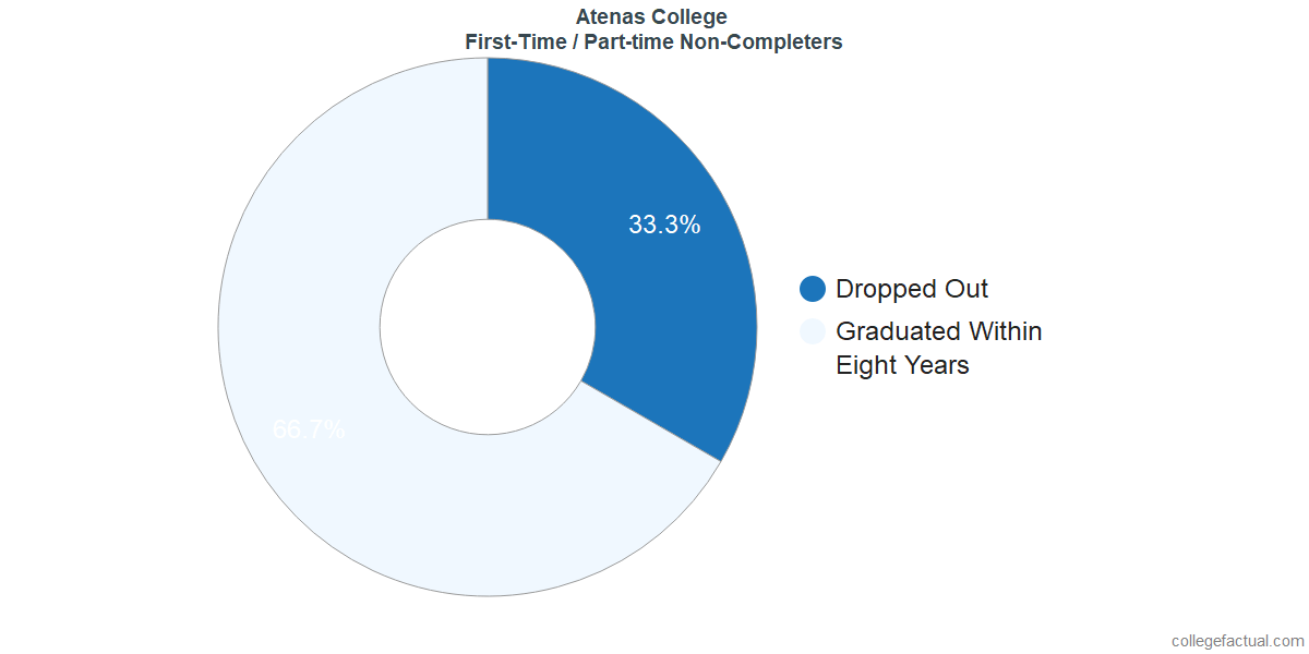 Non-completion rates for first-time / part-time students at Atenas College