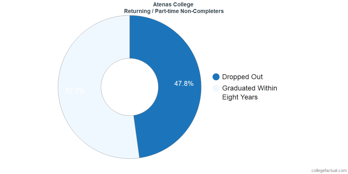 Non-completion rates for returning / part-time students at Atenas College