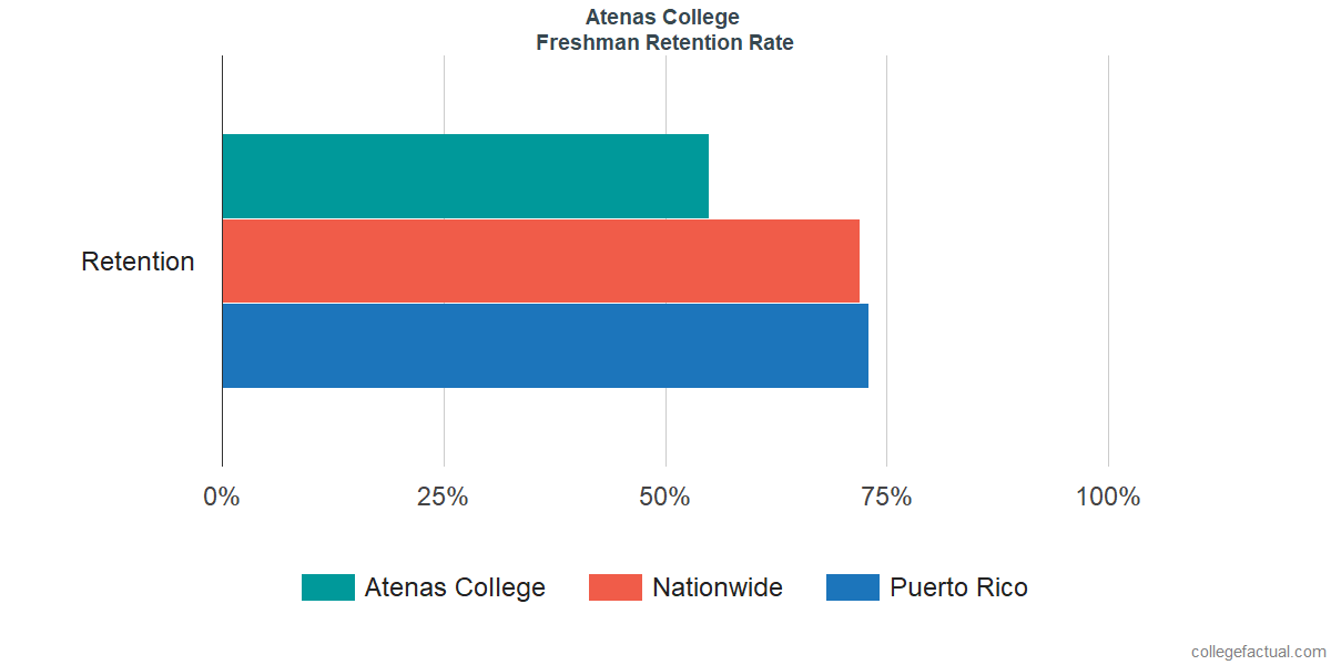 Freshman Retention Rate at Atenas College