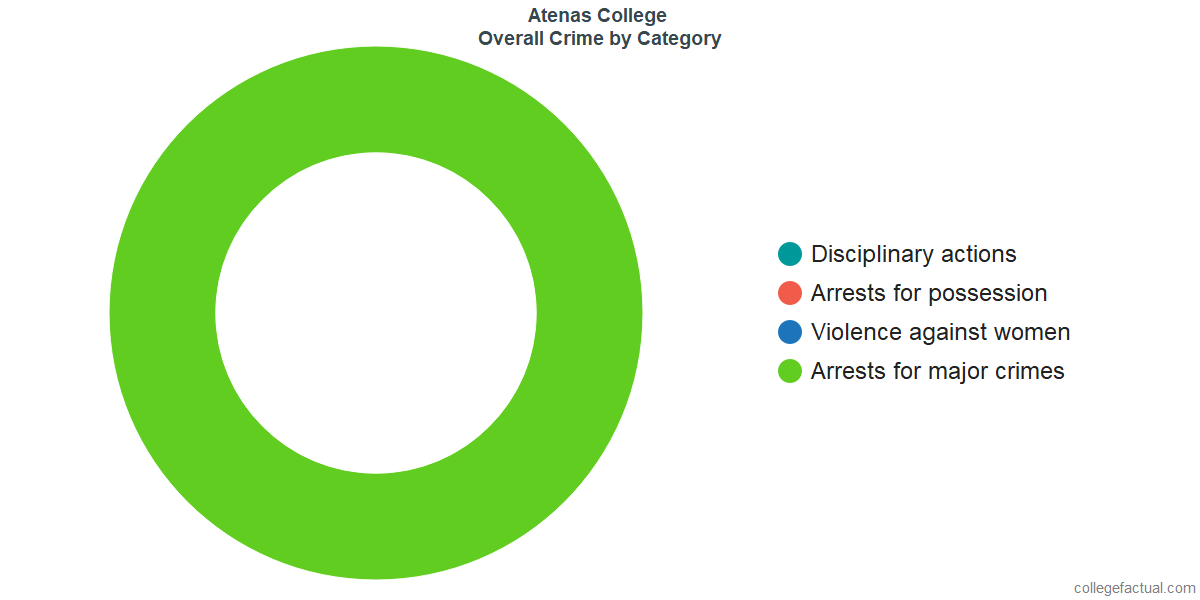 Overall Crime and Safety Incidents at Atenas College by Category