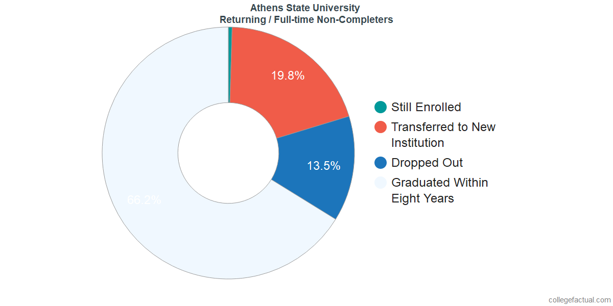 Non-completion rates for returning / full-time students at Athens State University